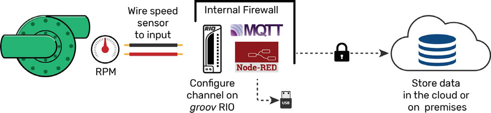 field devices with embedded MQTT