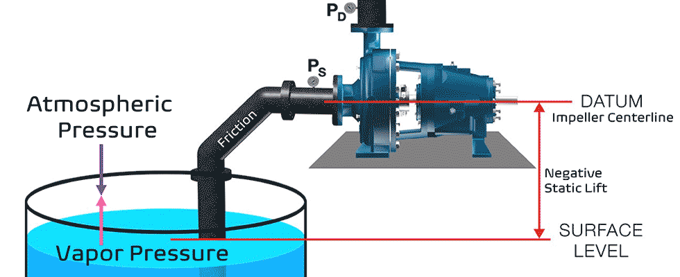 The four key factors needed when calculating NPSHa (Image courtesy of Summit Pump, Inc)