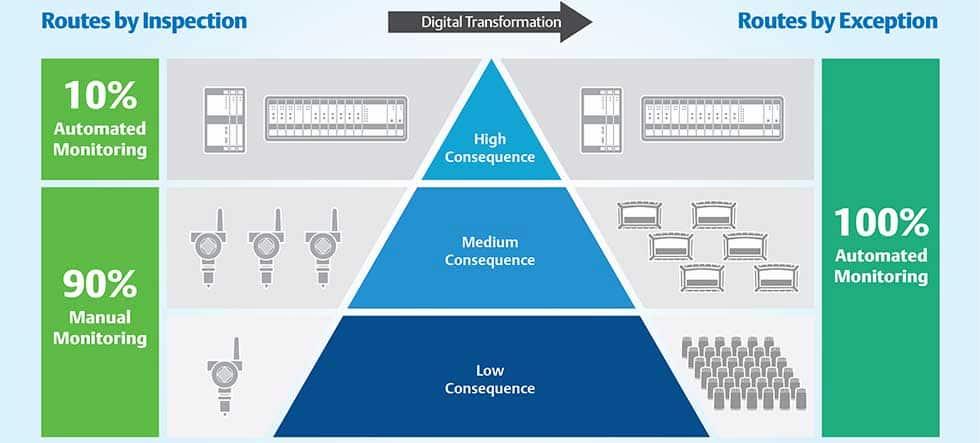 AMS GRF DX Criticality Pyramid