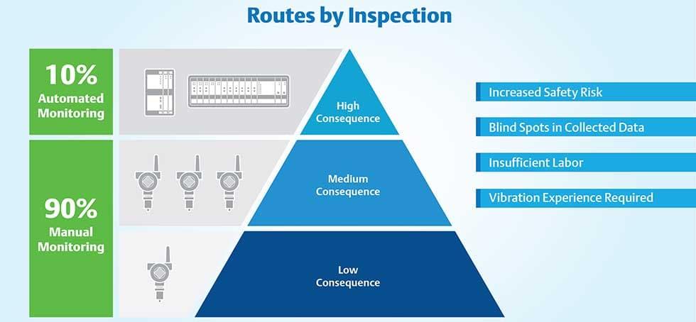 AMS GRF Standard Criticality Pyramid