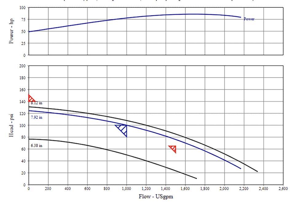 PP Graph