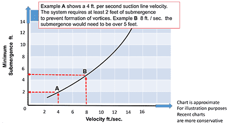 General guide for minimum submergence based on fluid velocity