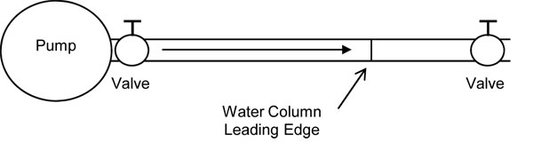 Figure 1 - water hammer