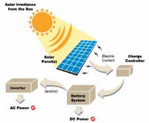 Figure 1. Solar energy schematic
