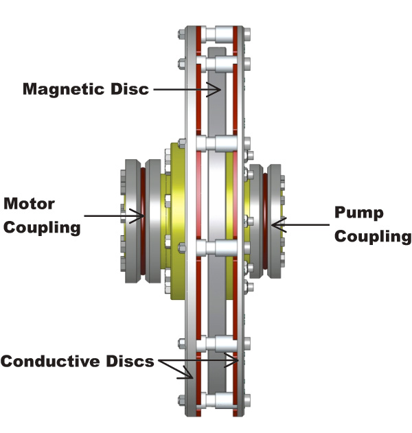 Magnetic Couplings An Investment That Can Provide