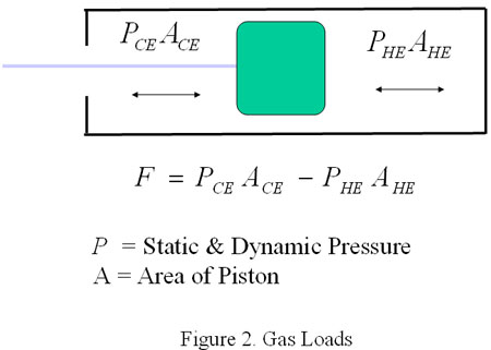 The Various Loads Used to Rate Reciprocating Compressors
