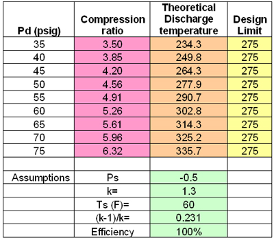 Why Compression Ratio Matters