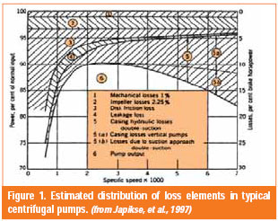 Estimated distrubution of loss elements in typical centrifugal pumps