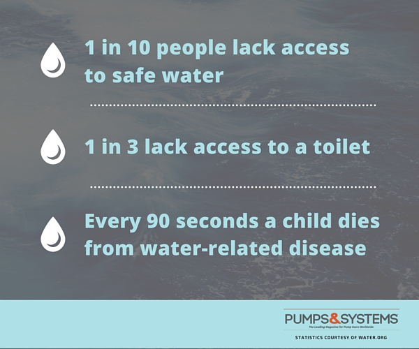 3 Water Facts