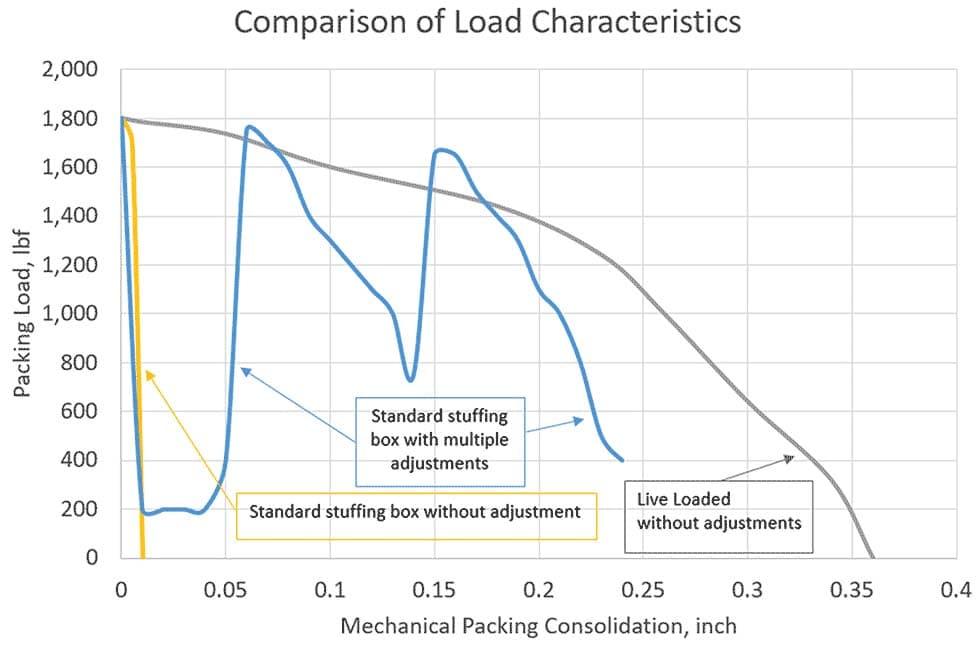 Comparison of Load Characteristics