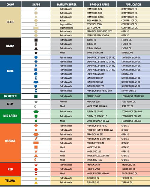 Color Coding Systems Establish Best Practice