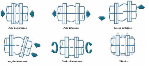 Absorbs all directional movements and vibration