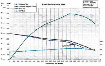 Graph of test result