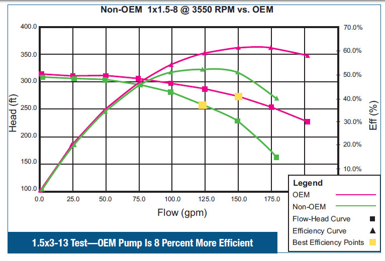 OEM Pump is 8 percent more efficient