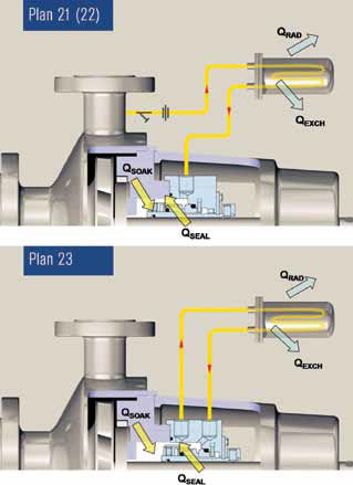 API Piping Plans 21 and 23