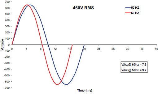 AC Power Part Two: Voltage Versus Frequency and the Three Phase ...