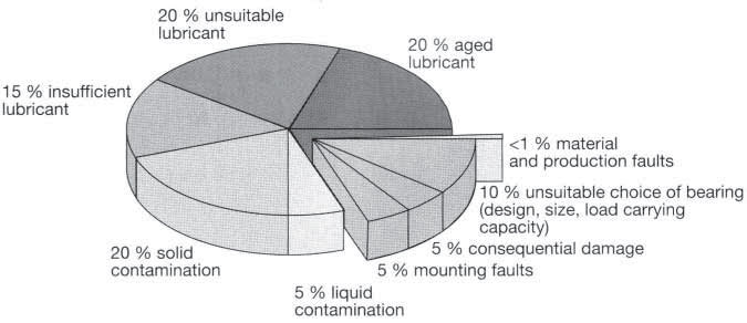 Causes of failure in rolling bearings