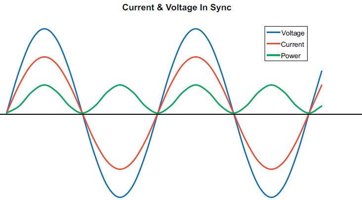 var and voltage relationship