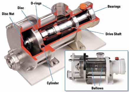 Eccentric Disc Design Pump Cutaway