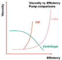Viscosity vs. efficiency