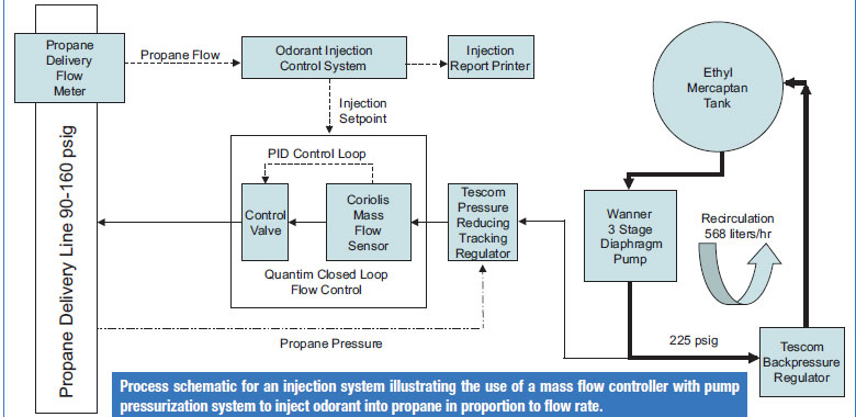 Process schematic for an injection system