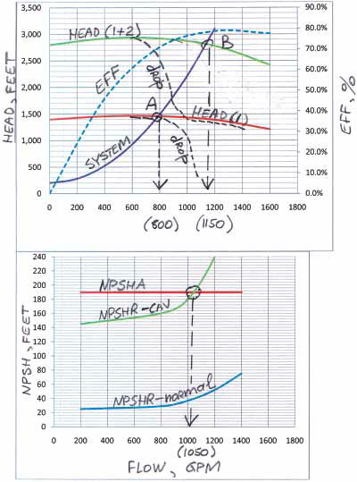 Hydraulic characteristics of a single pump and two pumps in series