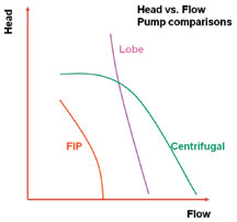 Head vs. flow