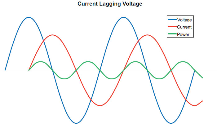 AC Power (Part Three): AC Circuit Loads | Pumps & Systems