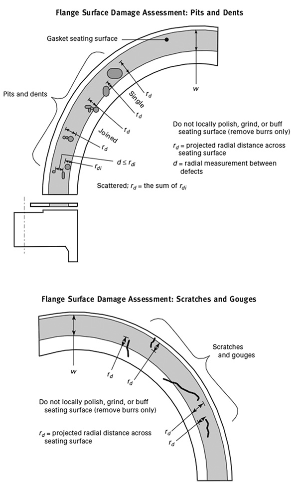 Manage & Understand Flange Face Damage