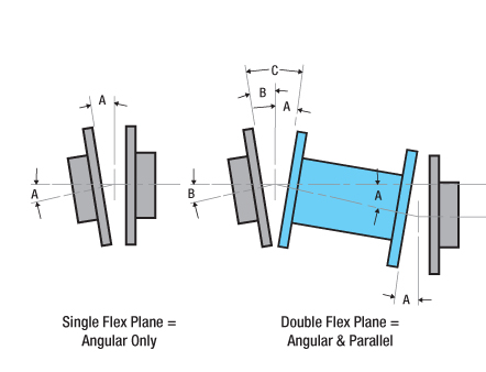 Single and Double Flexing Couplings. In this illustration, parallel misalignment