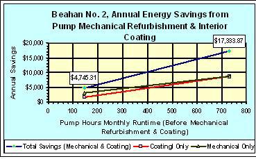 Annual Energy Savings from Pump Mechanical Refurbishment; Interior Coating