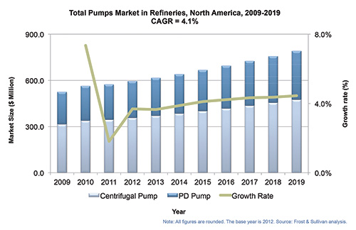 Figure 1. Refinery pump market overview