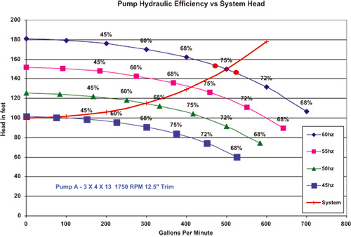 Breadth Of Efficiency Pumps Amp Systems