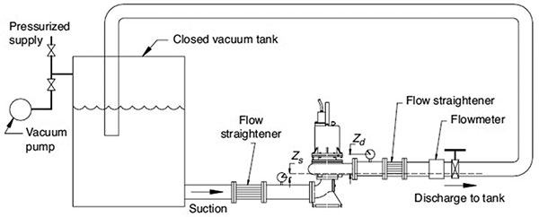 Submersible Pump NPSH3, Trench-Type Wet Wells & Starting Torque