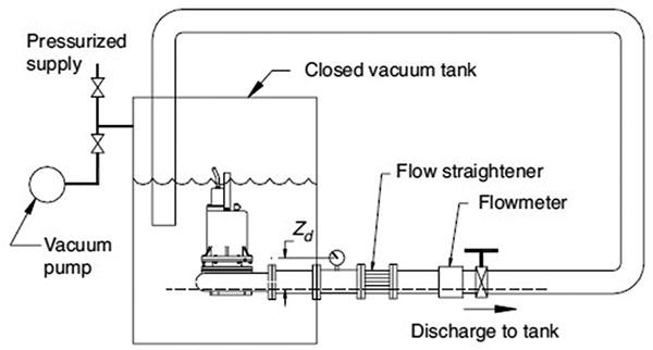 Ansi Hi   Pump Intake Design Pdf