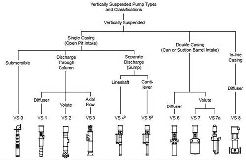 Vertical pump types
