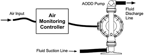 Air monitoring controllers monitor the pump through the air line without contacting the pumped fluid.