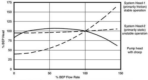 Pump head versus rate-of-flow curve illustrating a droop