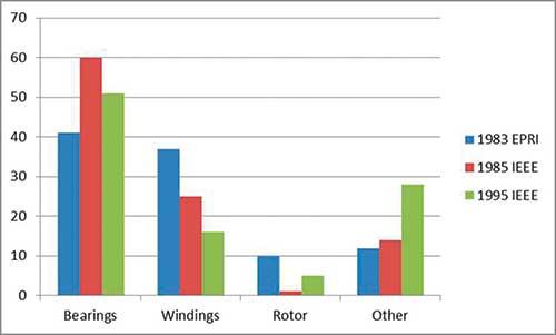 Electric motor repair reliability for Dreisilker electric motors inc