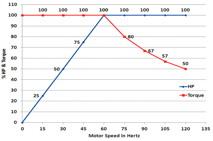 Figure 1. HP and torque changes with different frequencies