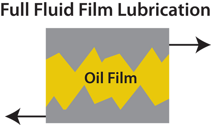 Figure 1. A simplified version of what lubricants do (Images and graphics courtesy of TestOil)