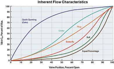 Figure 1. Inherent flow characteristics of different valves