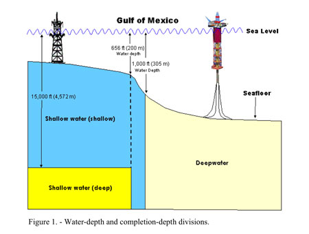 Figure 1. Water depth and completion depth devisions (Source: U.S. Dept. of the
