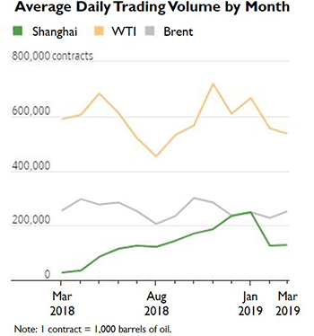 The Success of China's Crude Oil Futures