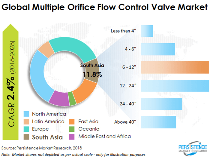 Orifice Flow Valves