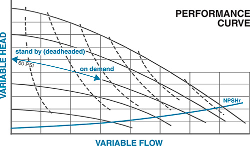 Figure 4. AODD pump performance curve