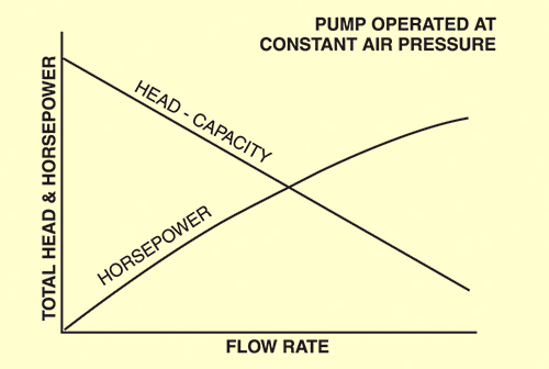 Figure 1. AODD head and horsepower versus flow rate