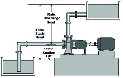 static discharge head in a centrifugal pump