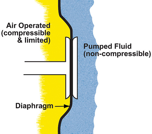 Figure 2. The balanced operation of an AODD pump