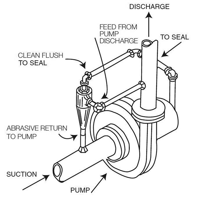 cyclone abrasive separators improve seal life Removing Sand From Well Water